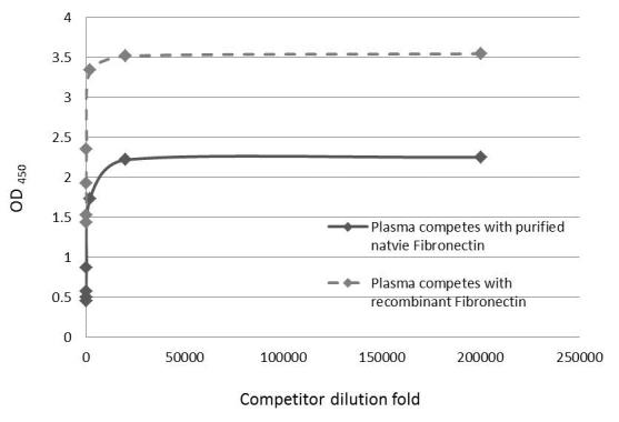 Competitive ELISA detection of human fibronectin in plasma using GRP505 diluted at 1, 20, 200, 2000, 20000, 200000X dilutions. The primary antibody concentration was diluted to 14 ng/mL. Rabbit IgG antibody (HRP)  was diluted at 1:2,000 and used to detect