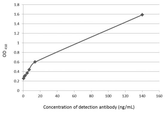 Indirect ELISA analysis was performed by coating plate with 100 μL of recombinant Fibronectin protein at concentration of 10 μg/mL. The coated protein is detected with Fibronectin antibody [N1N2], N-term (GRP505) at rangeing from 0.5 to 140 ng/mL.