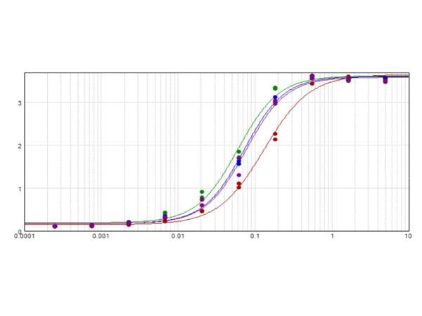 ELISA of Anti-Cat IgG F(ab')2 Alkaline Phosphatase Conjugated Antibody