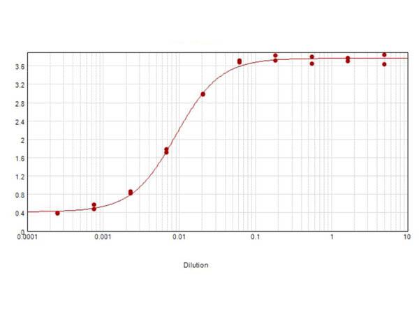 ELISA results of purified Donkey Anti-Guinea Pig IgG Antibody Min X 10