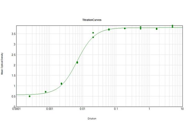 ELISA Results of Donkey Anti-Guinea Pig IgG mx10 Antibody Peroxidase Conjugated