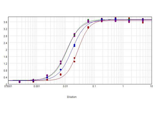 ELISA results of purified Goat Anti-Horse IgG F(c) Peroxidase Conjugated Antibody