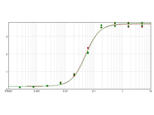 ELISA results of Anti-Horse IgG F(ab')2 Antibody Peroxidase Conjugated