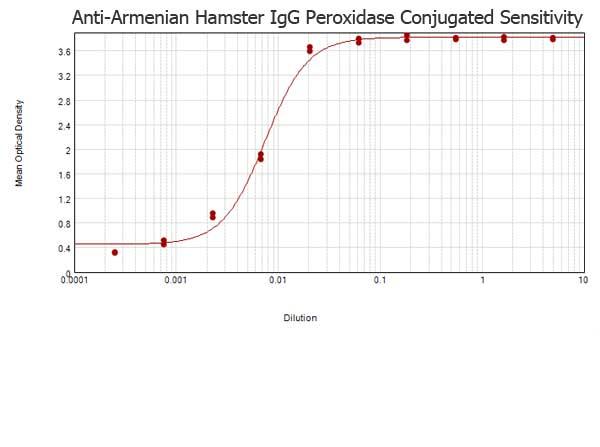 Goat anti-Armenian Hamster IgG HRP Conjugated